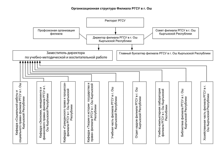 Структура филиала РГСУ в г. Ош